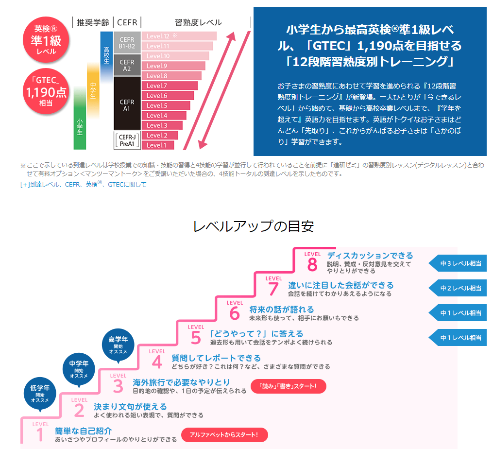 """12段階の習熟度別レッスン"""""""
