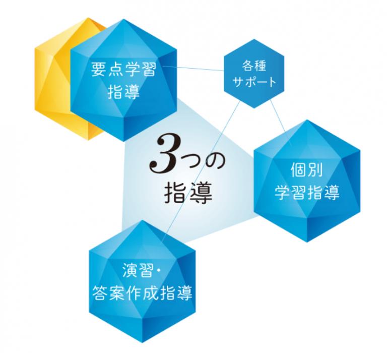 3つの指導の柱