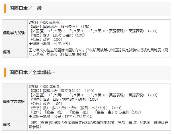 国際日本学部の入試要項