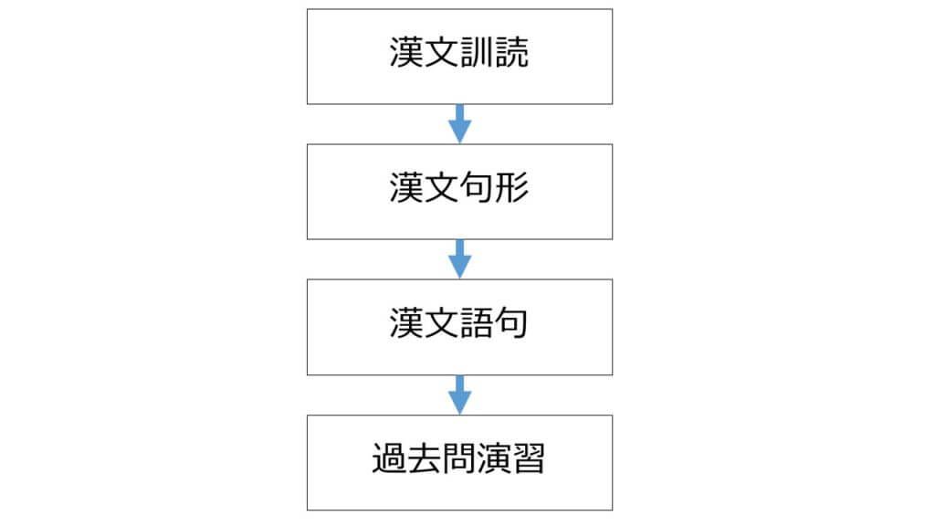 漢文対策の流れ