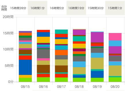 勉強時間のグラフ