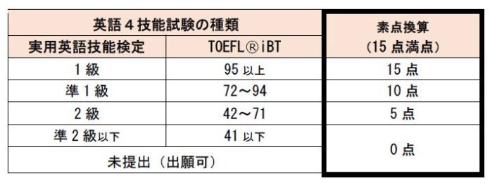 4技能試験の点数換算表