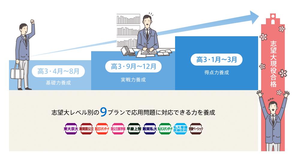 進研ゼミ高校講座合格逆算プログラム高3